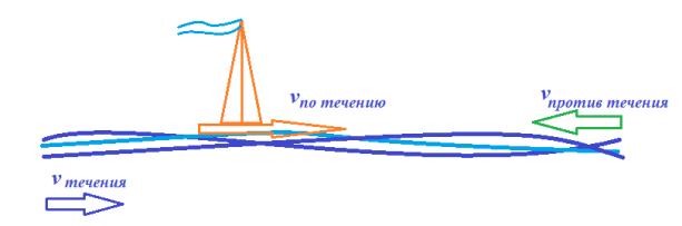 Движение по реке