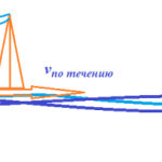 Задачи на скорость течения реки