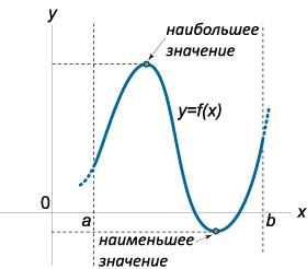 максимум функции