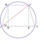 В равнобедренной трапеции длины оснований 6 и 4
