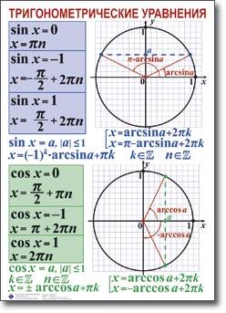 Тригонометрические уравнения